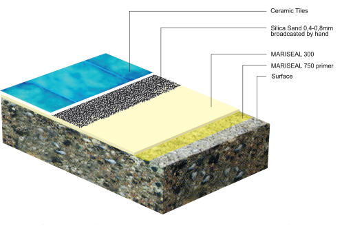 buildup-UNDER-TILE-SWIMMING-POOL-WATERPROOFING1